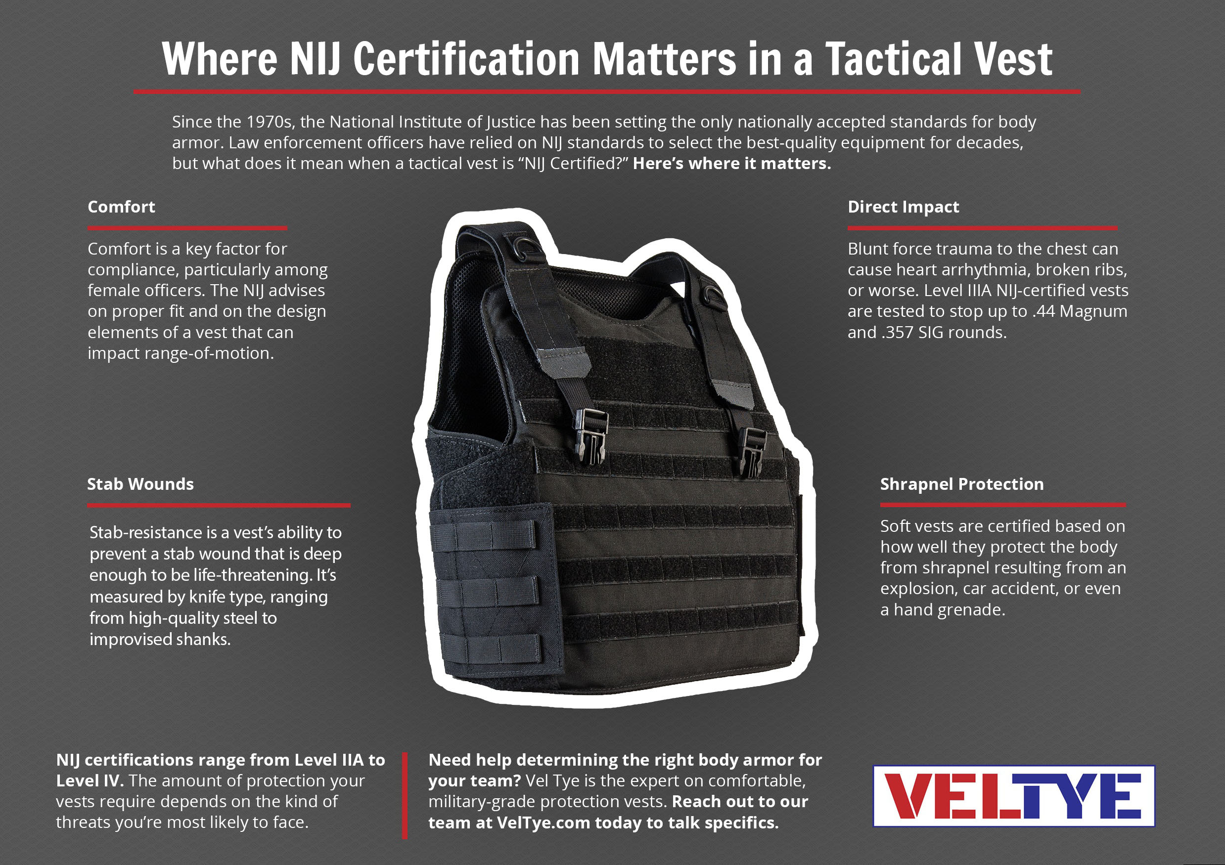 (Vel Tye) Where NIJ Certification Matters in a Tactical Vest Q1 Infographic NEW